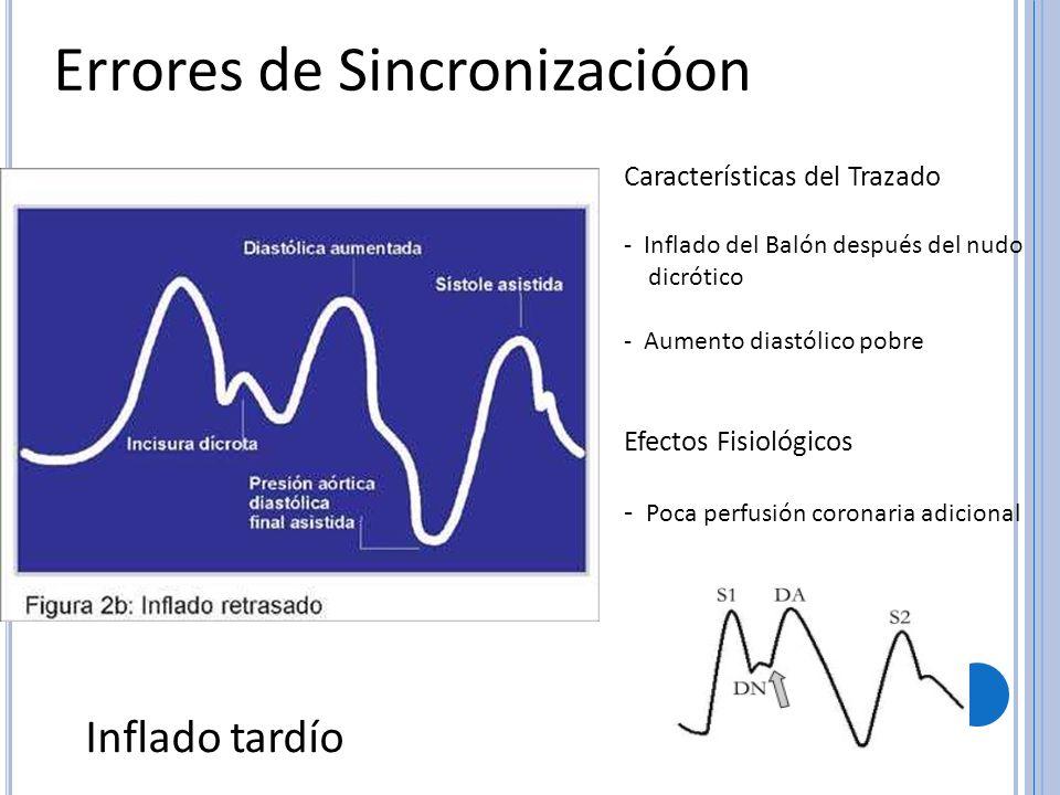 Errores de Sincronizacióon Inflado tardío Características del Trazado - Inflado del Balón después del nudo dicrótico - Aumento diastólico pobre Efecto