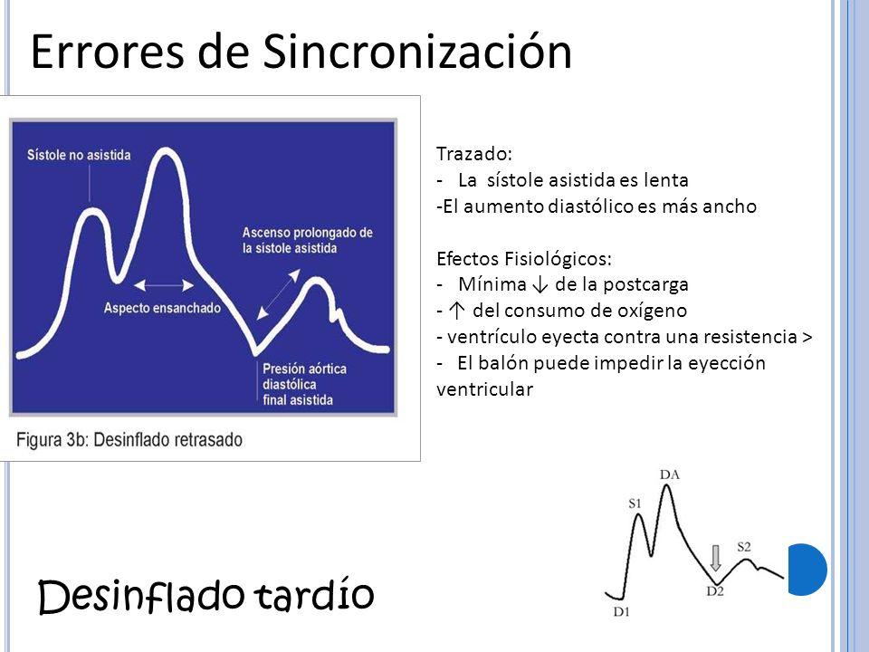 Errores de Sincronización Desinflado tardío Trazado: - La sístole asistida es lenta -El aumento diastólico es más ancho Efectos Fisiológicos: - Mínima