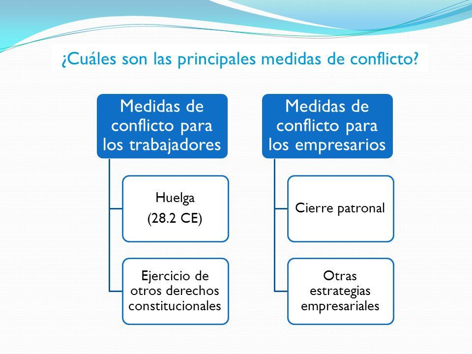 Medidas de conflicto para los trabajadores Huelga (28.2 CE) Ejercicio de otros derechos constitucionales Medidas de conflicto para los empresarios Cie