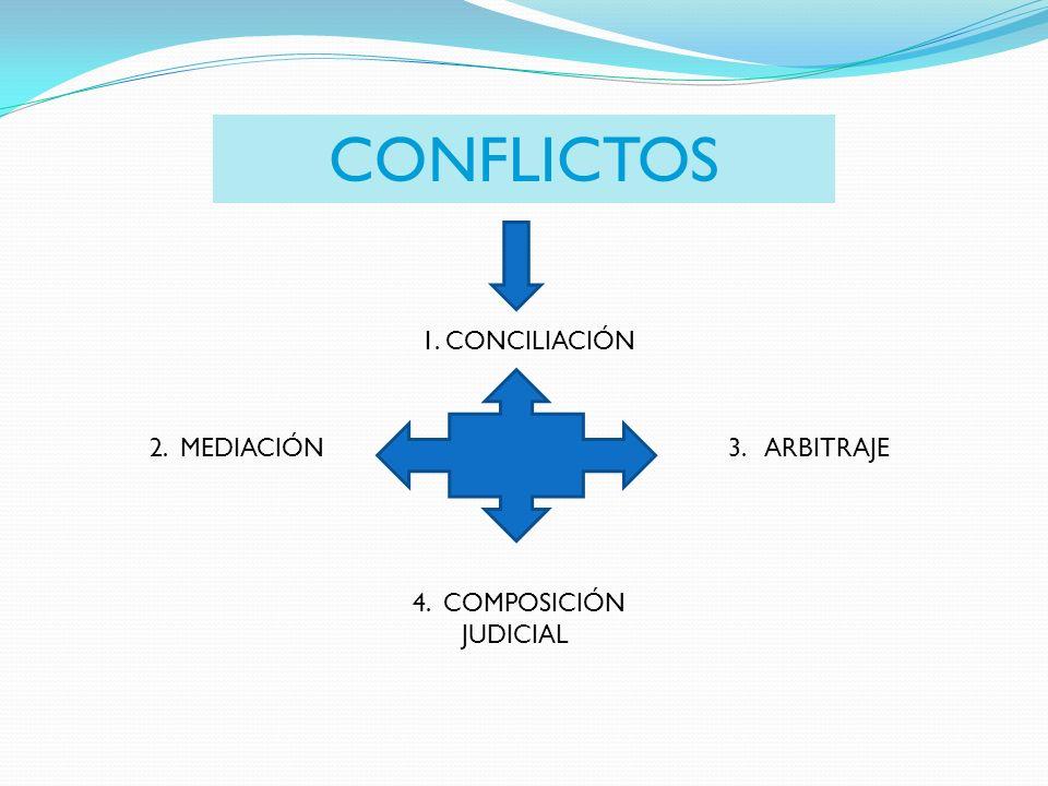 1. CONCILIACIÓN 3. ARBITRAJE2. MEDIACIÓN 4. COMPOSICIÓN JUDICIAL CONFLICTOS