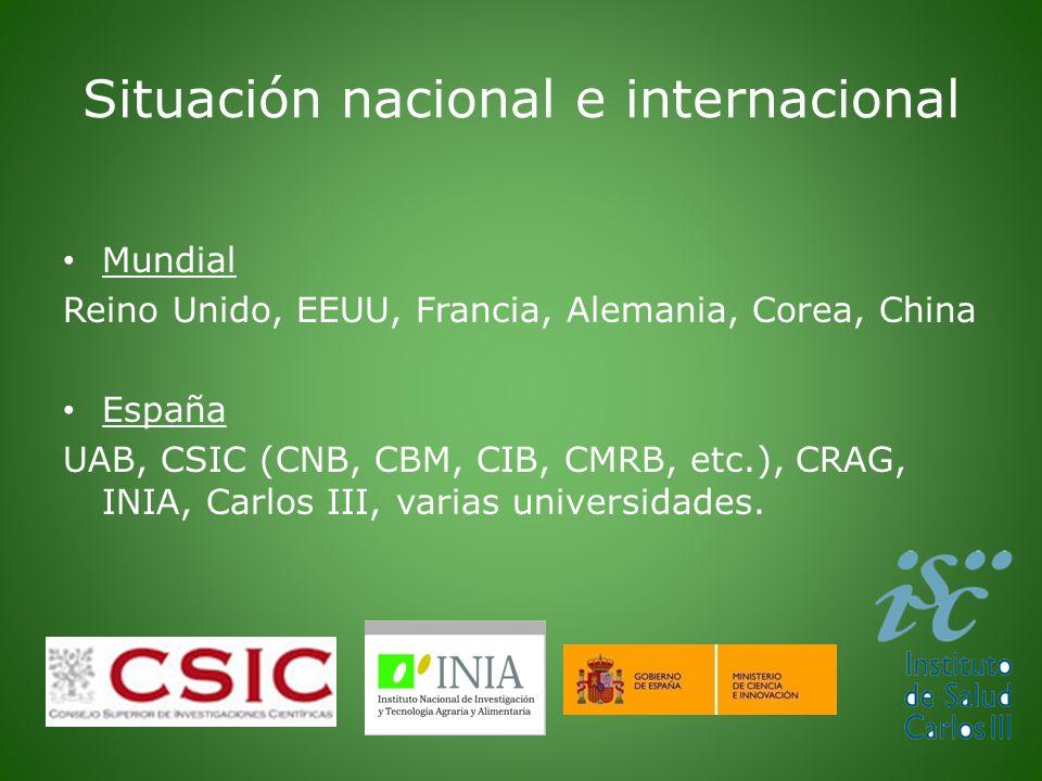 Situación nacional e internacional Mundial Reino Unido, EEUU, Francia, Alemania, Corea, China España UAB, CSIC (CNB, CBM, CIB, CMRB, etc.), CRAG, INIA