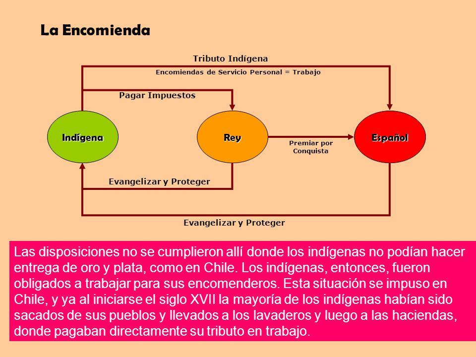 La Encomienda IndígenaReyEspañol Pagar Impuestos Evangelizar y Proteger Premiar por Conquista Tributo Indígena Evangelizar y Proteger Encomiendas de S