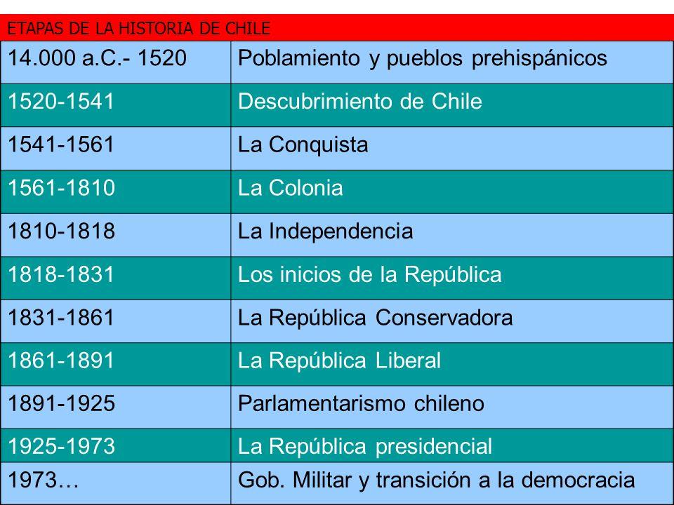 14.000 a.C.- 1520Poblamiento y pueblos prehispánicos 1520-1541Descubrimiento de Chile 1541-1561La Conquista 1561-1810La Colonia 1810-1818La Independen