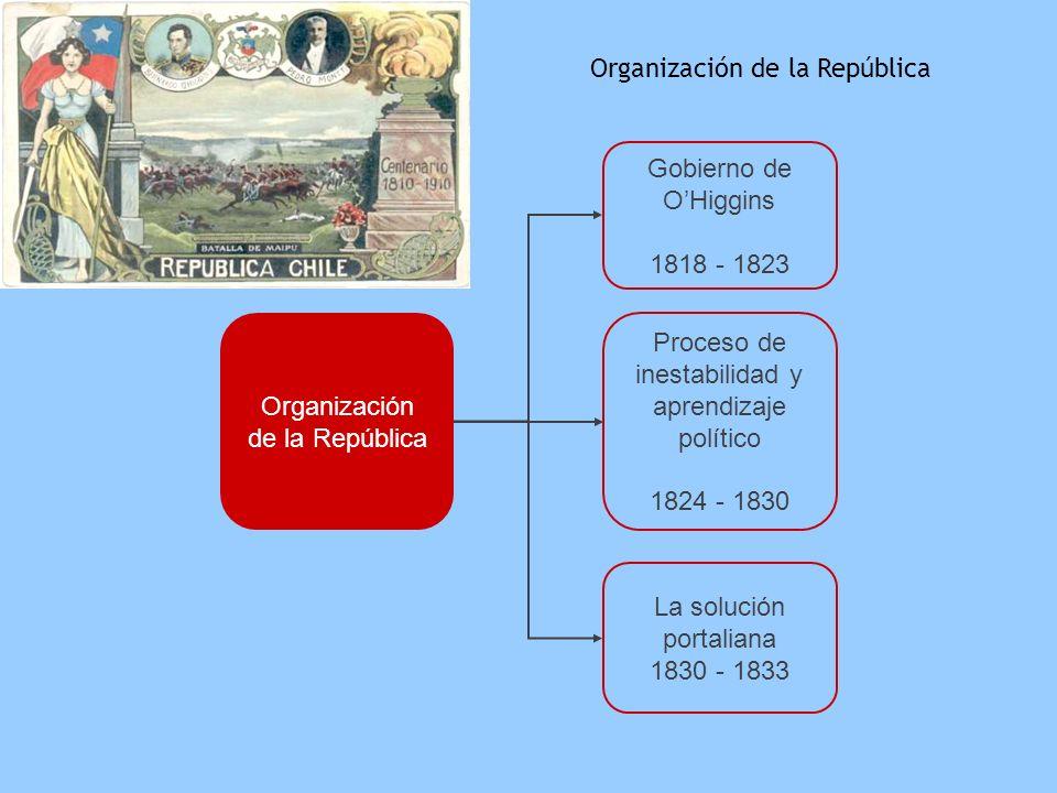 Organización de la República Gobierno de OHiggins 1818 - 1823 Proceso de inestabilidad y aprendizaje político 1824 - 1830 La solución portaliana 1830