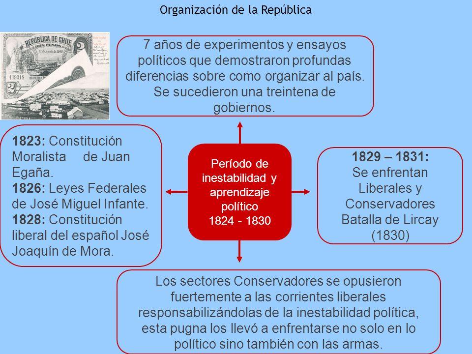 Período de inestabilidad y aprendizaje político 1824 - 1830 Organización de la República 7 años de experimentos y ensayos políticos que demostraron pr