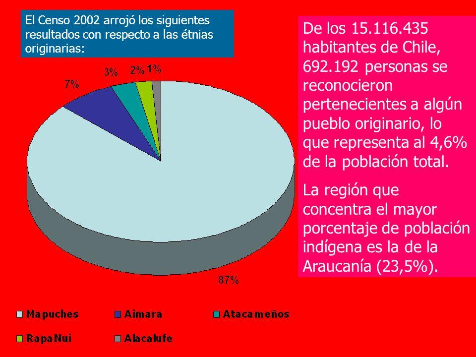 El Censo 2002 arrojó los siguientes resultados con respecto a las étnias originarias: De los 15.116.435 habitantes de Chile, 692.192 personas se recon