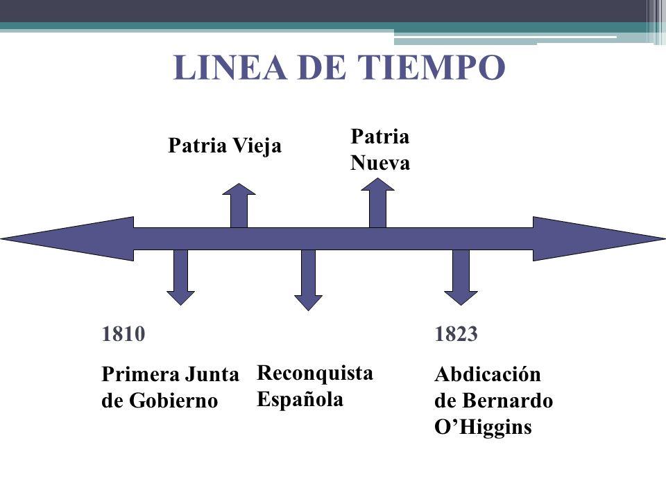 LINEA DE TIEMPO 1810 Primera Junta de Gobierno Patria Vieja Reconquista Española Patria Nueva 1823 Abdicación de Bernardo OHiggins