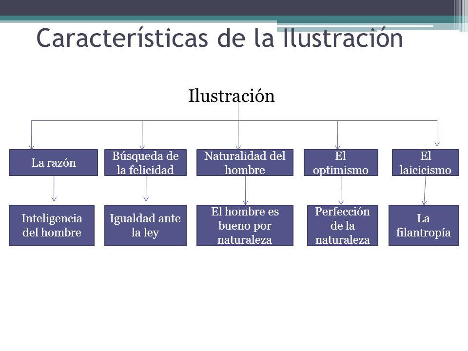 Características de la Ilustración Ilustración La razón Búsqueda de la felicidad Naturalidad del hombre El optimismo El laicicismo Inteligencia del hom