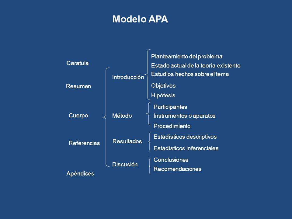 Modelo APA Apéndices Método Participantes Instrumentos o aparatos Procedimiento Introducción Resultados Estadísticos descriptivos Discusión Conclusion