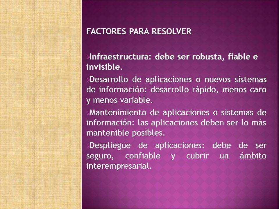 FACTORES PARA RESOLVER Infraestructura: debe ser robusta, fiable e invisible.