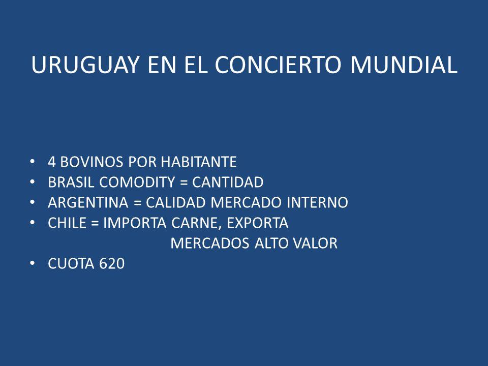 URUGUAY EN EL CONCIERTO MUNDIAL 4 BOVINOS POR HABITANTE BRASIL COMODITY = CANTIDAD ARGENTINA = CALIDAD MERCADO INTERNO CHILE = IMPORTA CARNE, EXPORTA