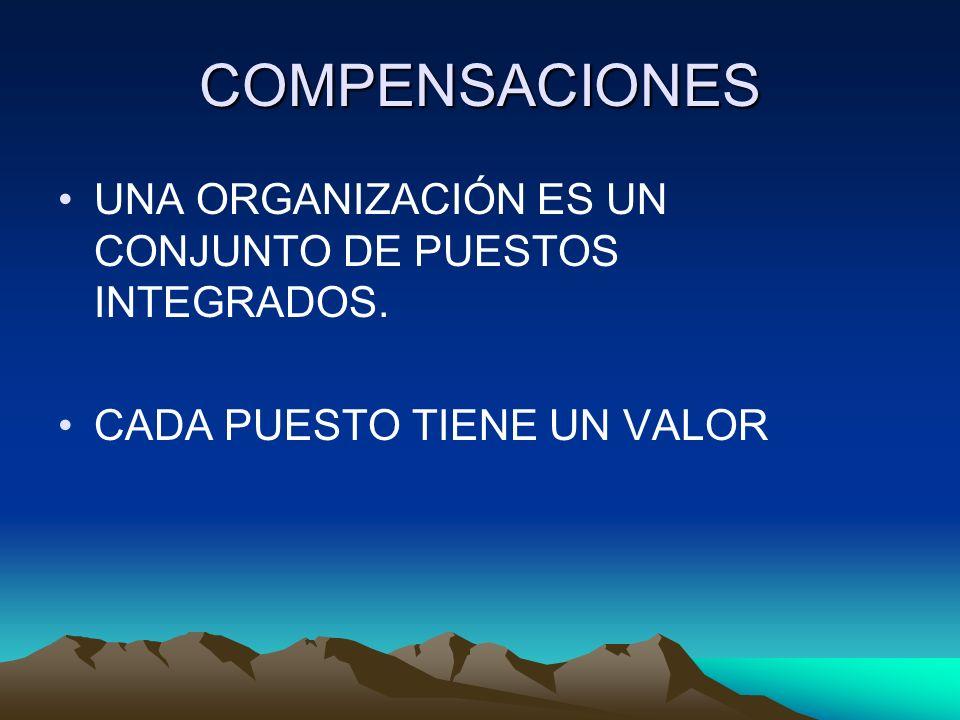 COMPENSACIONES UNA ORGANIZACIÓN ES UN CONJUNTO DE PUESTOS INTEGRADOS. CADA PUESTO TIENE UN VALOR