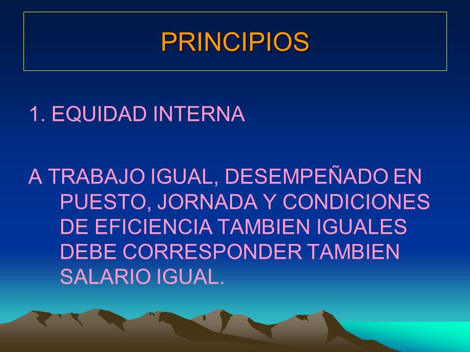 PRINCIPIOS 1. EQUIDAD INTERNA A TRABAJO IGUAL, DESEMPEÑADO EN PUESTO, JORNADA Y CONDICIONES DE EFICIENCIA TAMBIEN IGUALES DEBE CORRESPONDER TAMBIEN SA