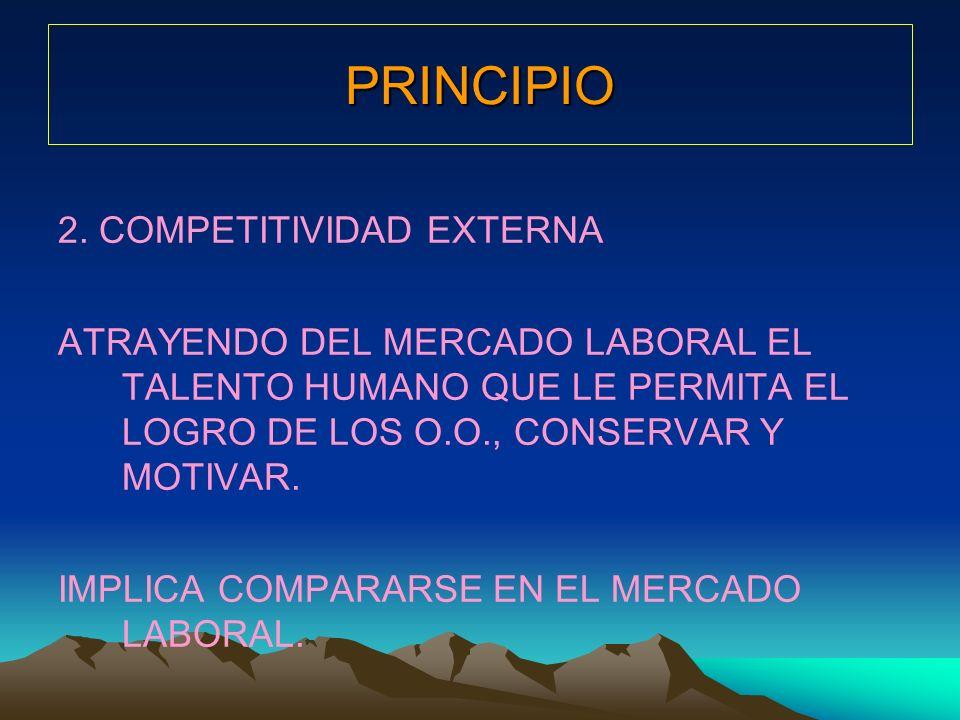 PRINCIPIO 2. COMPETITIVIDAD EXTERNA ATRAYENDO DEL MERCADO LABORAL EL TALENTO HUMANO QUE LE PERMITA EL LOGRO DE LOS O.O., CONSERVAR Y MOTIVAR. IMPLICA