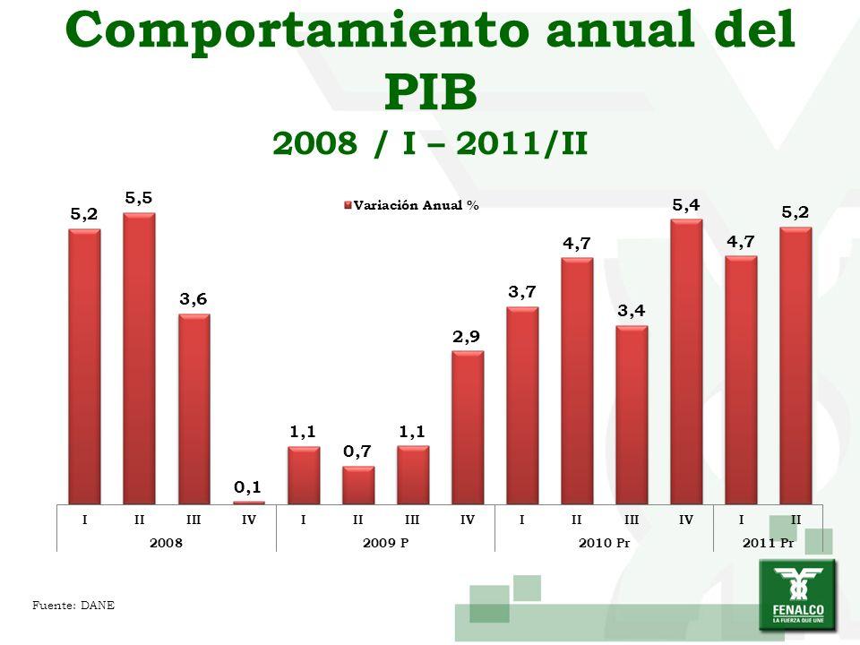 Comportamiento anual del PIB 2008 / I – 2011/II Fuente: DANE