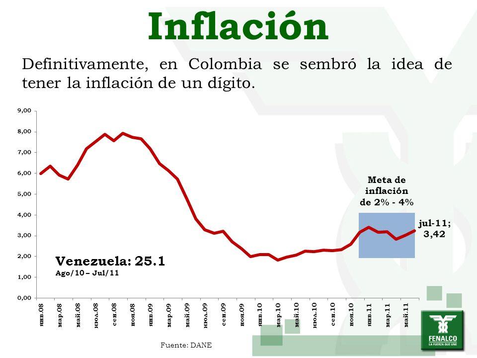 Inflación Definitivamente, en Colombia se sembró la idea de tener la inflación de un dígito. Meta de inflación de 2% - 4% Fuente: DANE Venezuela: 25.1
