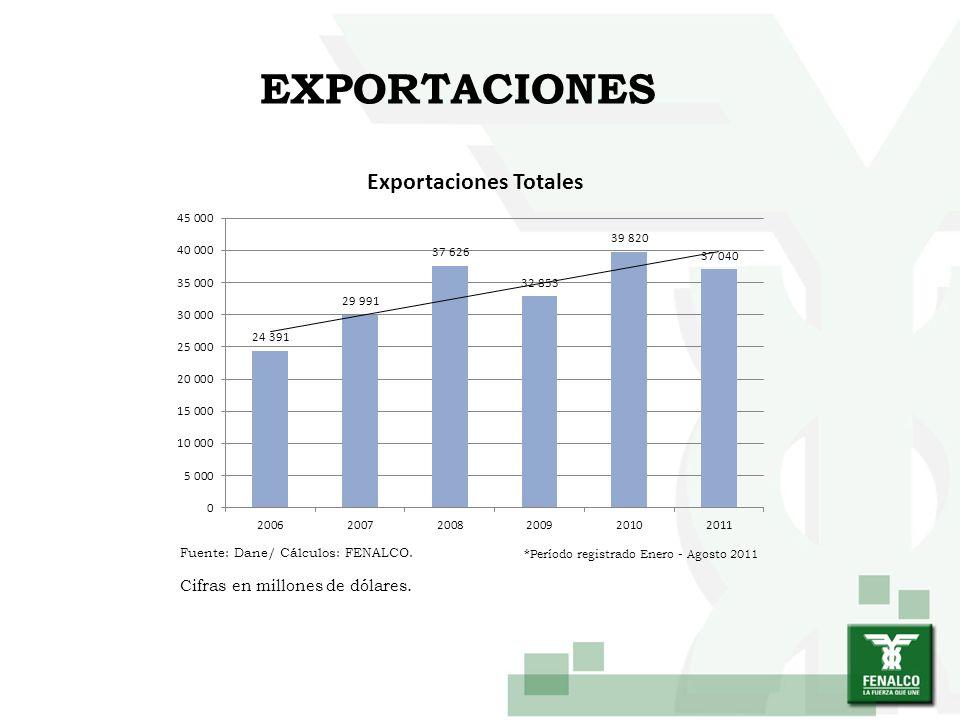 EXPORTACIONES Cifras en millones de dólares.
