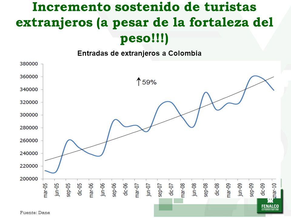 Incremento sostenido de turistas extranjeros (a pesar de la fortaleza del peso!!!) Entradas de extranjeros a Colombia Fuente: Dane