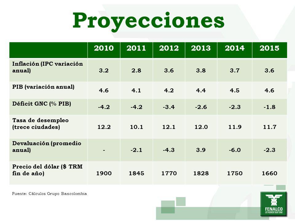 Proyecciones 201020112012201320142015 Inflación (IPC variación anual) 3.22.83.63.83.73.6 PIB (variación anual) 4.64.14.24.44.54.6 Déficit GNC (% PIB)