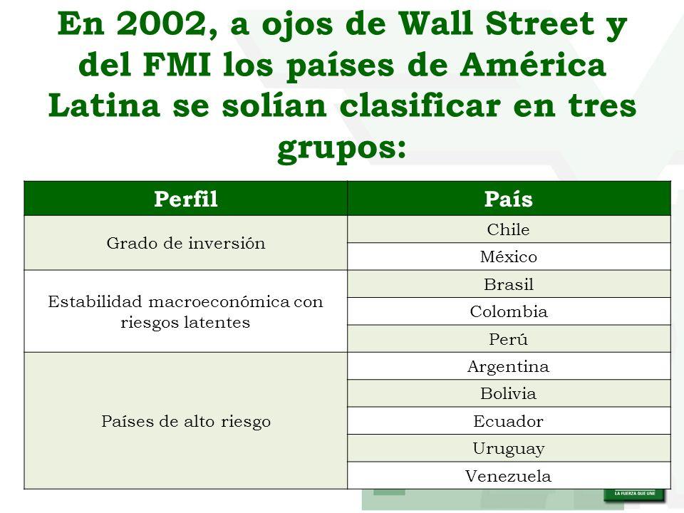 En 2002, a ojos de Wall Street y del FMI los países de América Latina se solían clasificar en tres grupos: PerfilPaís Grado de inversión Chile México