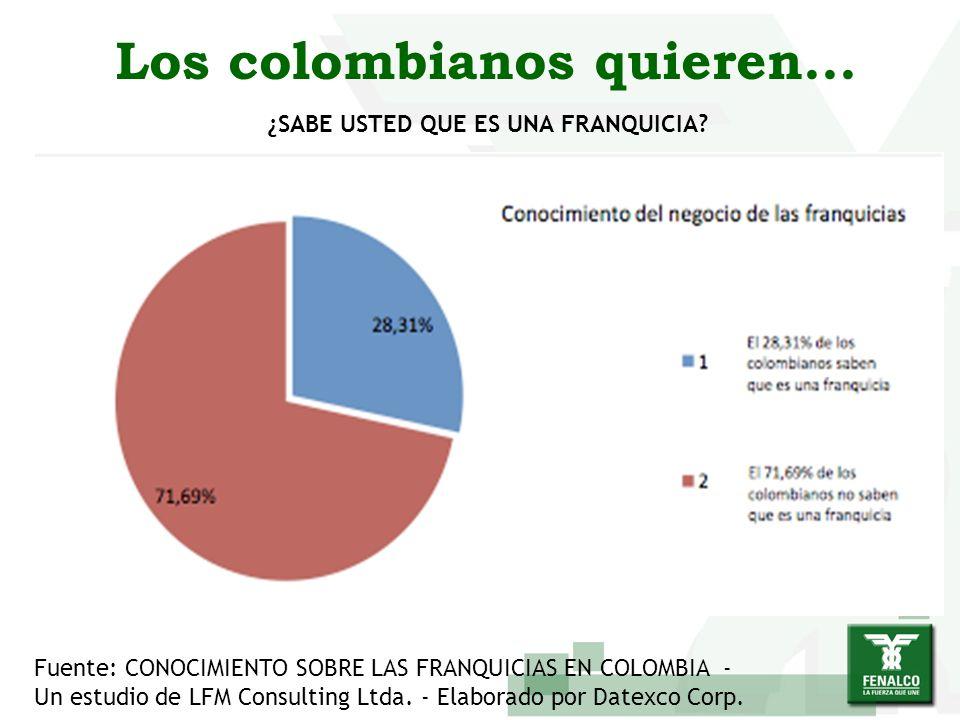 Los colombianos quieren... Fuente: CONOCIMIENTO SOBRE LAS FRANQUICIAS EN COLOMBIA - Un estudio de LFM Consulting Ltda. - Elaborado por Datexco Corp. ¿