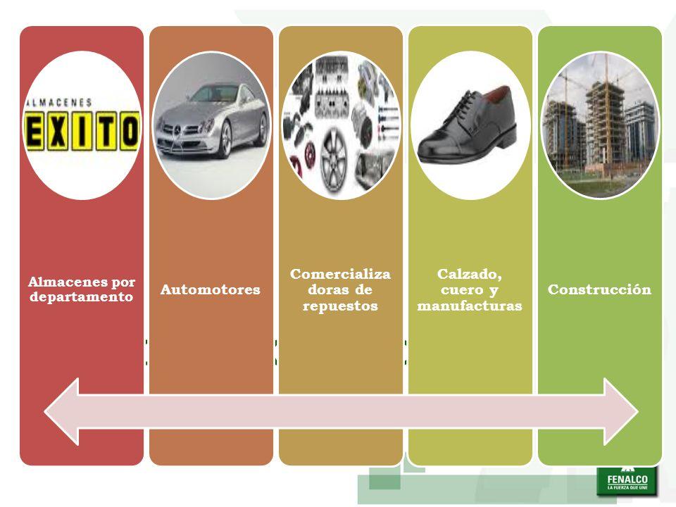 SECTOR COMERCIO Almacenes por departamento Automotores Comercializa doras de repuestos Calzado, cuero y manufacturas Construcción