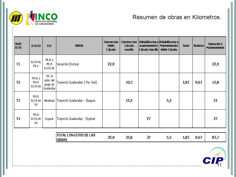 11 Resumen de obras en Kilometros.