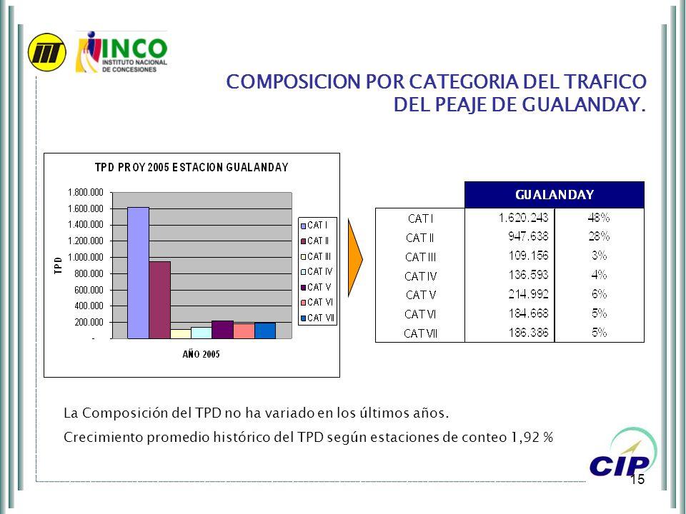 15 COMPOSICION POR CATEGORIA DEL TRAFICO DEL PEAJE DE GUALANDAY. La Composición del TPD no ha variado en los últimos años. Crecimiento promedio histór