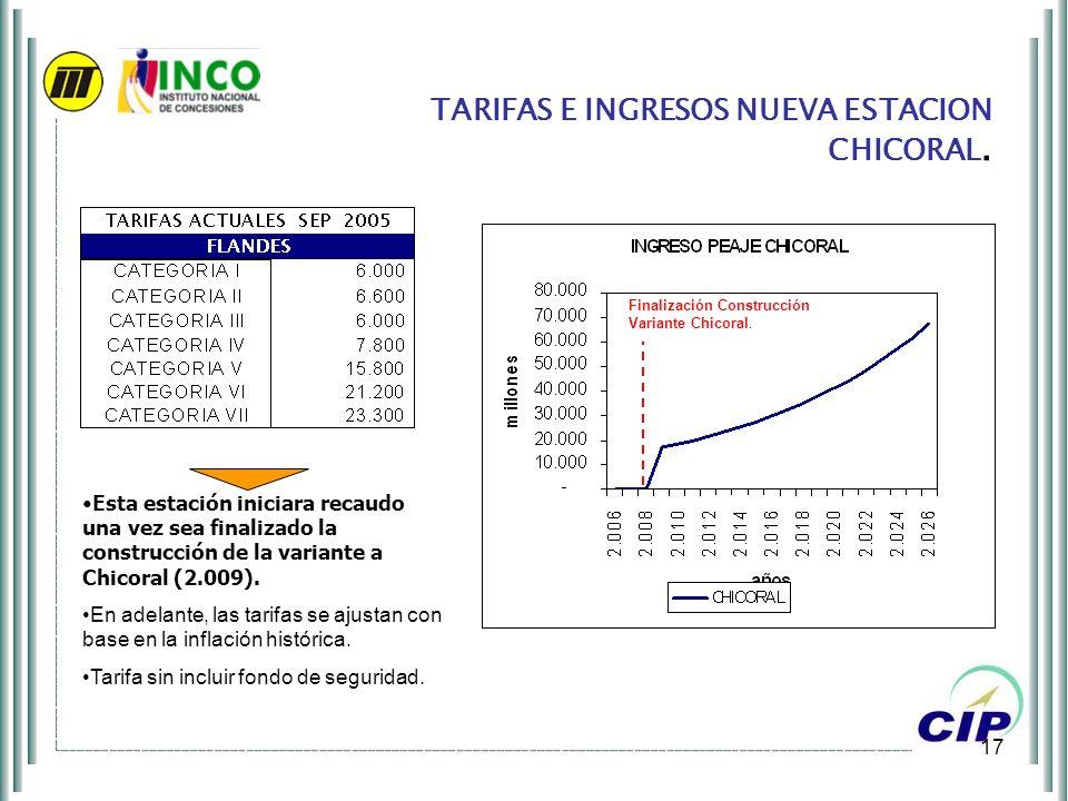 17 TARIFAS E INGRESOS NUEVA ESTACION CHICORAL. Esta estación iniciara recaudo una vez sea finalizado la construcción de la variante a Chicoral (2.009)