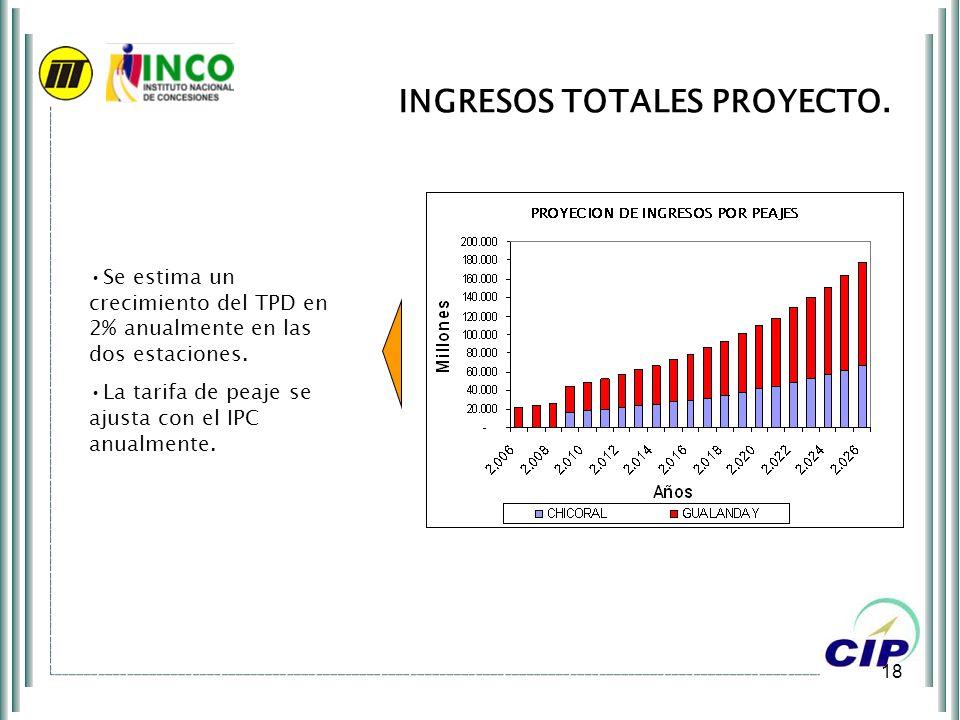 18 INGRESOS TOTALES PROYECTO. COP Millones Se estima un crecimiento del TPD en 2% anualmente en las dos estaciones. La tarifa de peaje se ajusta con e