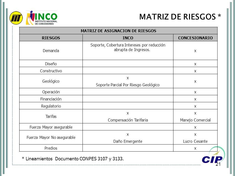 21 MATRIZ DE RIESGOS * MATRIZ DE ASIGNACION DE RIESGOS RIESGOSINCOCONCESIONARIO Demanda Soporte, Cobertura Intereses por reducción abrupta de Ingresos