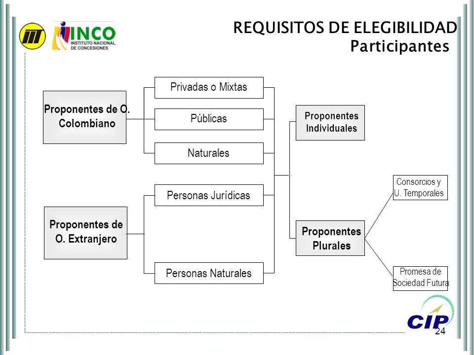 24 REQUISITOS DE ELEGIBILIDAD Participantes Consorcios y U. Temporales Promesa de Sociedad Futura Privadas o Mixtas Naturales Públicas Personas Jurídi