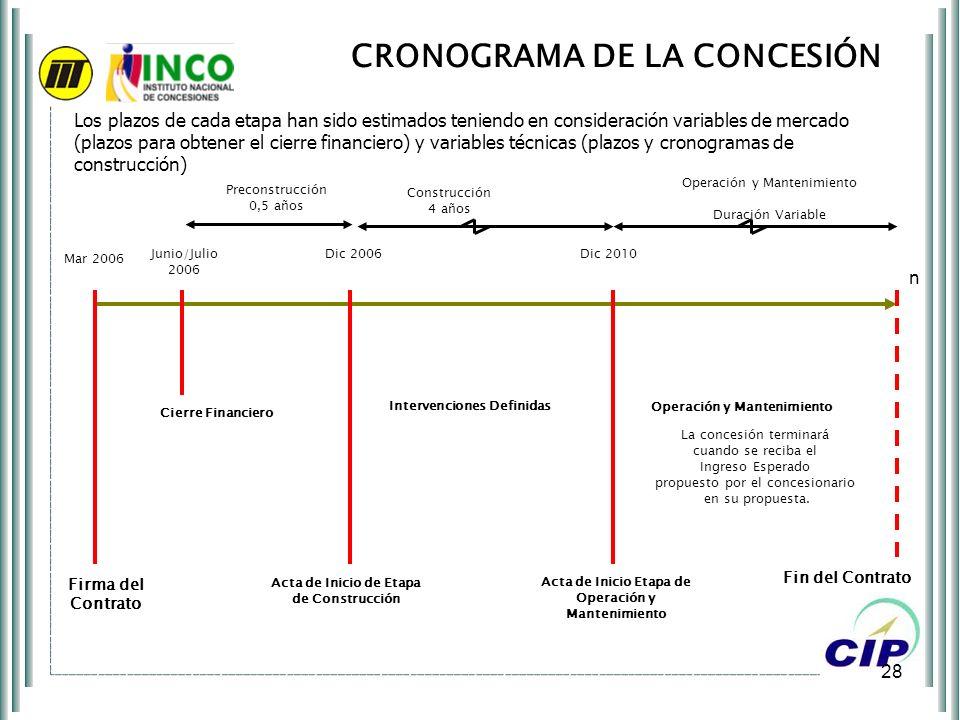 28 CRONOGRAMA DE LA CONCESIÓN Mar 2006 Firma del Contrato Fin del Contrato Los plazos de cada etapa han sido estimados teniendo en consideración varia