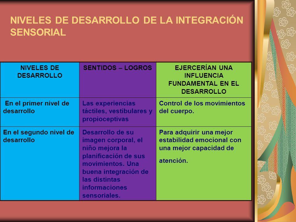 NIVELES DE DESARROLLO DE LA INTEGRACIÓN SENSORIAL NIVELES DE DESARROLLO SENTIDOS – LOGROS EJERCERÍAN UNA INFLUENCIA FUNDAMENTAL EN EL DESARROLLO En el tercer nivel de desarrollo La actividad con una meta determinada adquiere cada vez más importancia.