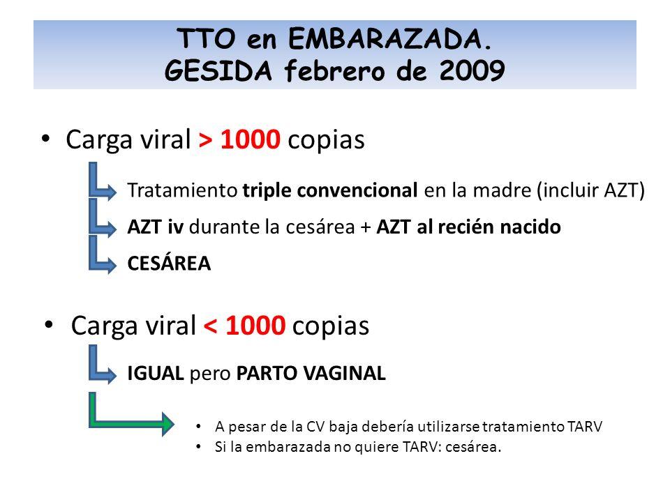 Carga viral > 1000 copias TTO en EMBARAZADA. GESIDA febrero de 2009 Tratamiento triple convencional en la madre (incluir AZT) AZT iv durante la cesáre