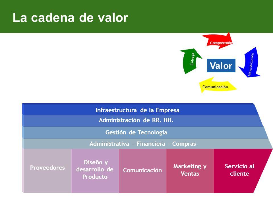 Objetivo Notas Internet al servicio del Marketing y la comercialización Sitio informativo Canal de comunicaciones Sitio de e-Commerce Herramienta de d