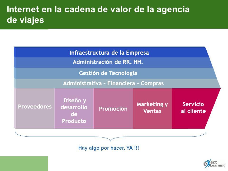 Objetivo Notas La cadena de valor Entrega Materialización Comprensión Valor Comunicación Servicio al cliente Marketing y Ventas Comunicación Diseño y