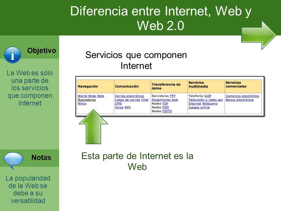 Internet y la web 2.0 Diferenciar con ceptos, situar la Web 2.0 y hacer uso de ella según nuestras necesidades La web es sólo una parte de Internet Ma