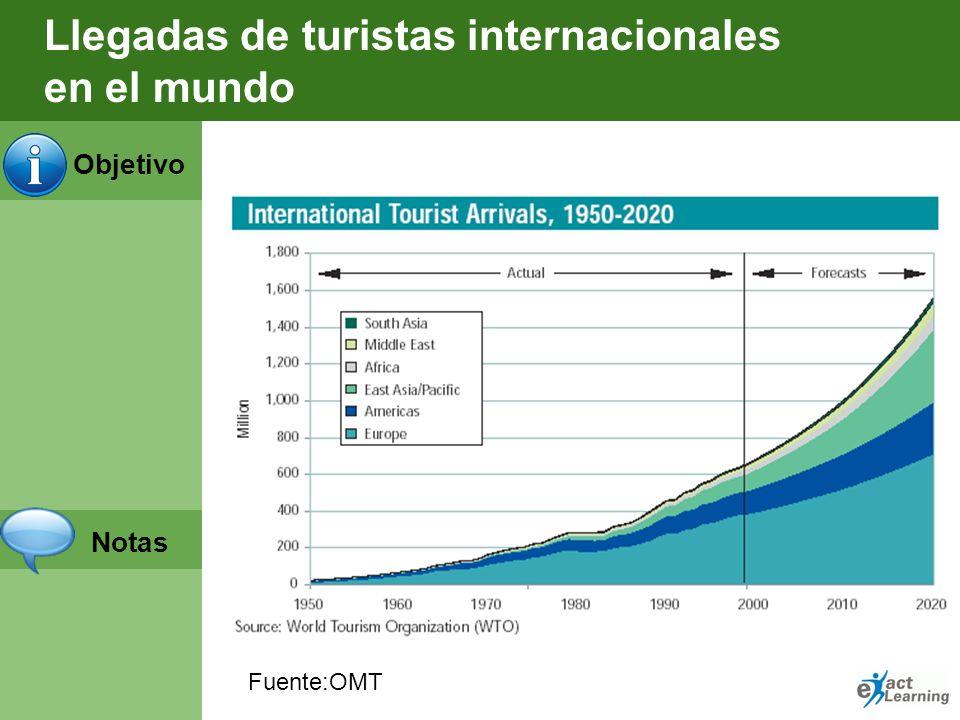 Objetivo Notas Importancia de la industria del viaje en el mundo