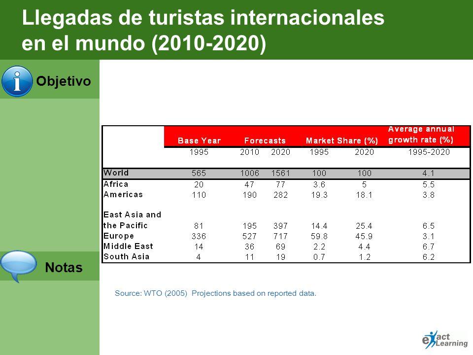 Objetivo Notas Llegadas de turistas internacionales en el mundo Fuente:OMT