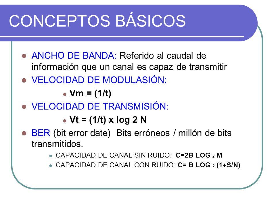 CONCEPTOS BÁSICOS ANCHO DE BANDA: Referido al caudal de información que un canal es capaz de transmitir VELOCIDAD DE MODULASIÓN: Vm = (1/t) VELOCIDAD