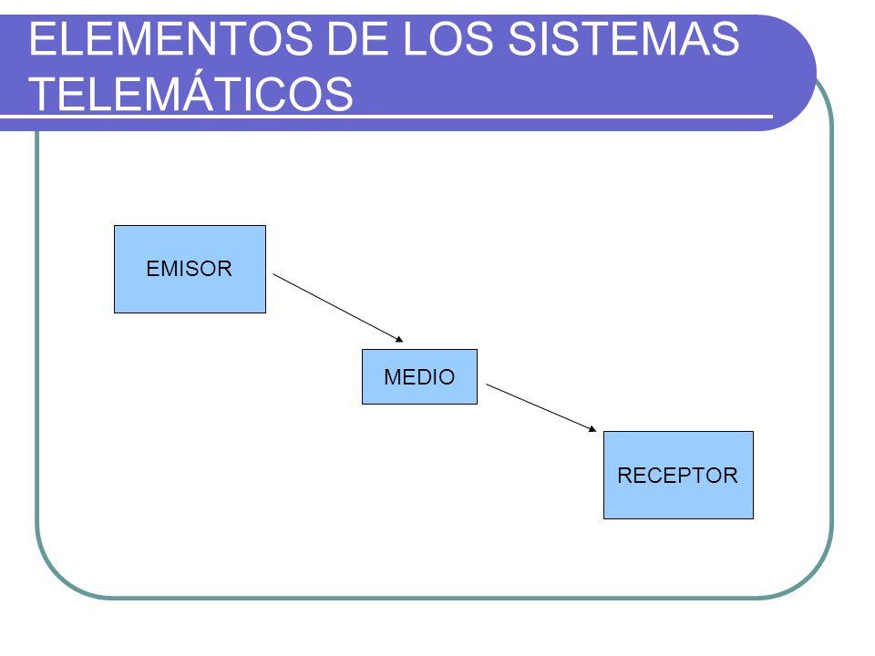ELEMENTOS DE LOS SISTEMAS TELEMÁTICOS EMISOR MEDIO RECEPTOR