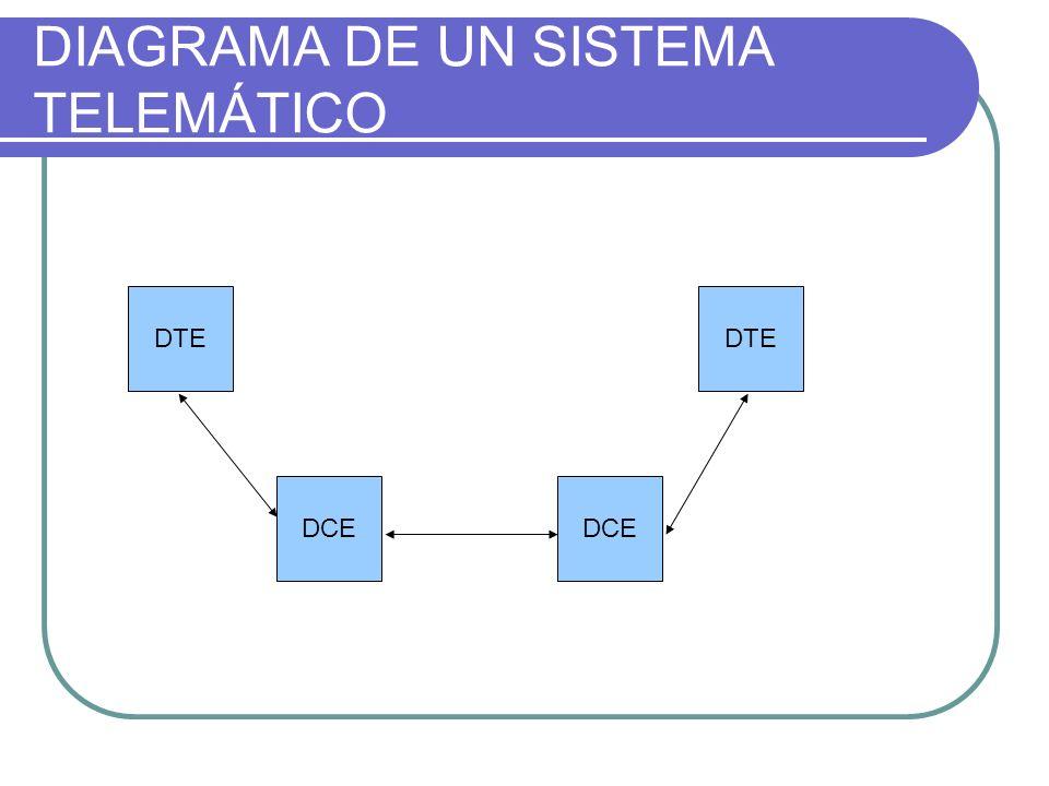 DIAGRAMA DE UN SISTEMA TELEMÁTICO DTE DCE DTE