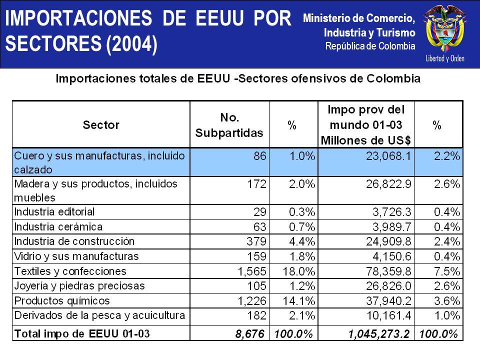 Ministerio de Comercio, Industria y Turismo República de Colombia IMPORTACIONES DE EEUU POR SECTORES (2004)