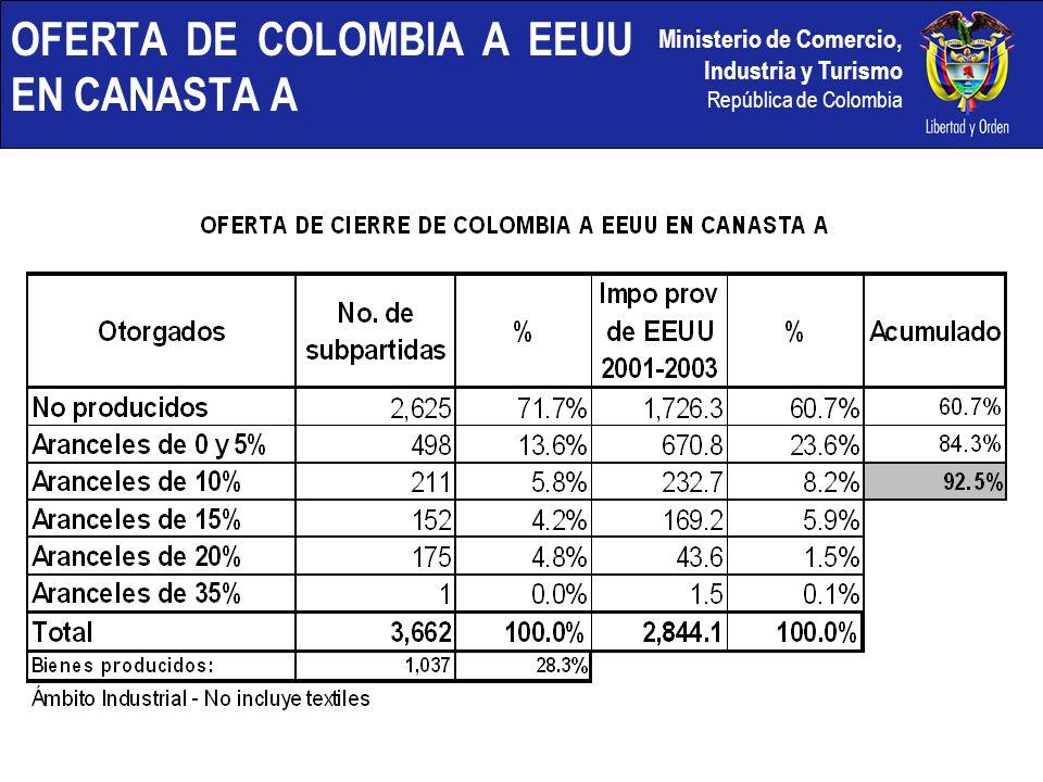 Ministerio de Comercio, Industria y Turismo República de Colombia OFERTA DE COLOMBIA A EEUU EN CANASTA A