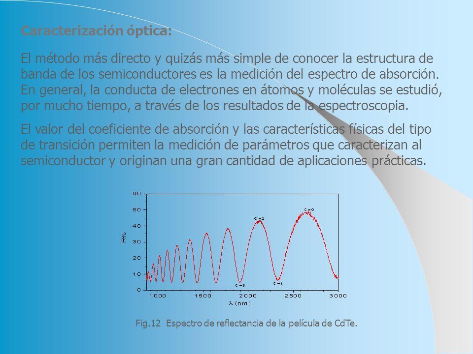 Caracterización óptica: Fig.12 Espectro de reflectancia de la película de CdTe. El método más directo y quizás más simple de conocer la estructura de