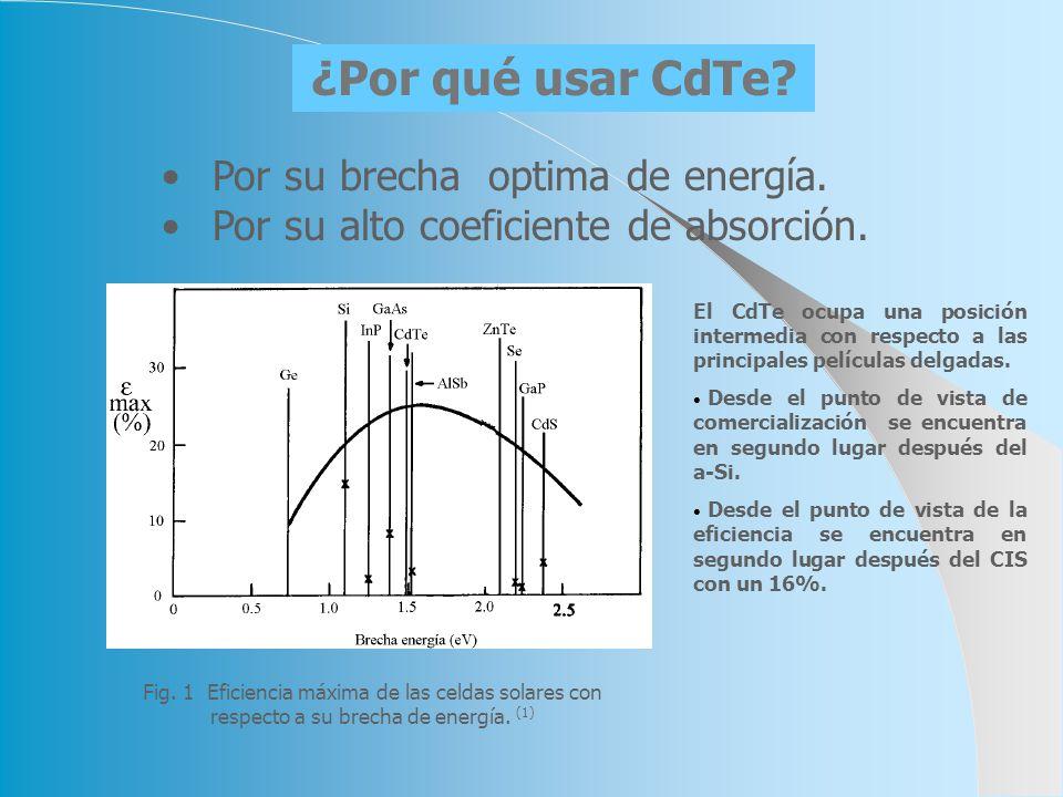 Por su brecha optima de energía. Por su alto coeficiente de absorción. Fig. 1 Eficiencia máxima de las celdas solares con respecto a su brecha de ener