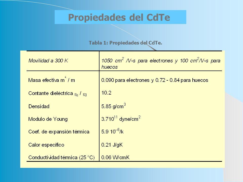 Propiedades del CdTe Tabla 1: Propiedades del CdTe.