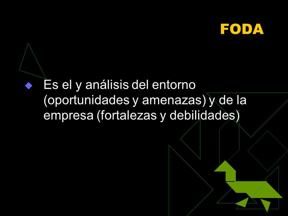 FODA Es el y análisis del entorno (oportunidades y amenazas) y de la empresa (fortalezas y debilidades)