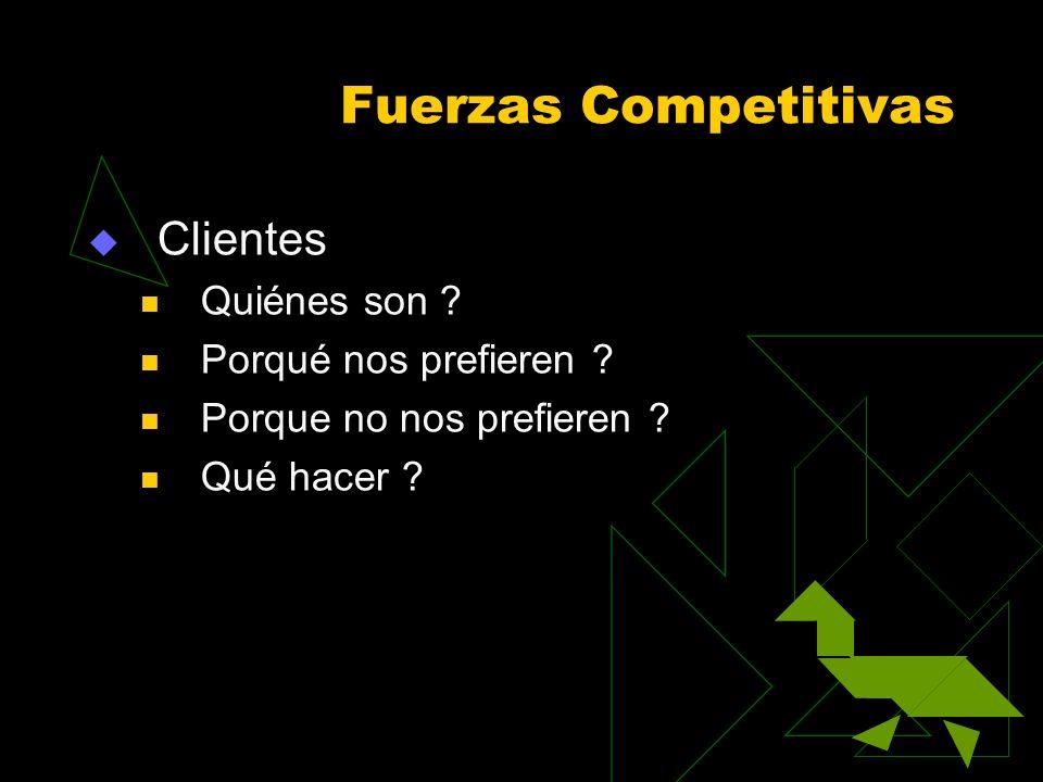 Fuerzas Competitivas Clientes Quiénes son ? Porqué nos prefieren ? Porque no nos prefieren ? Qué hacer ?